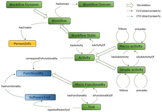 Digital shape workbench workflow ontology tutorial the diagram shows the main concepts in the ontology even if only static workflows have been implemented in the repository till now the possibility of ccuart